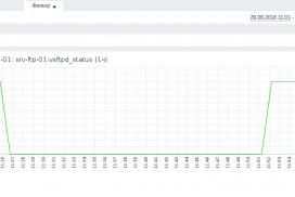 Zabbix - мониторинг статуса сервиса в Centos 7 через UserParameter 1