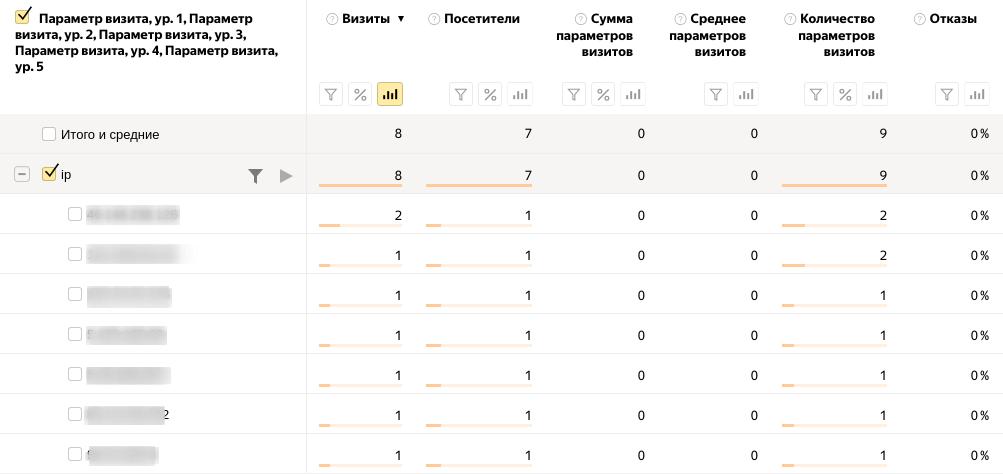 Добавить IP-адрес посетителя в отчет Яндекс метрики 4